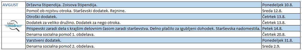 Izplačila socialnih transferjev 2020 - Datumi - Izberi modro